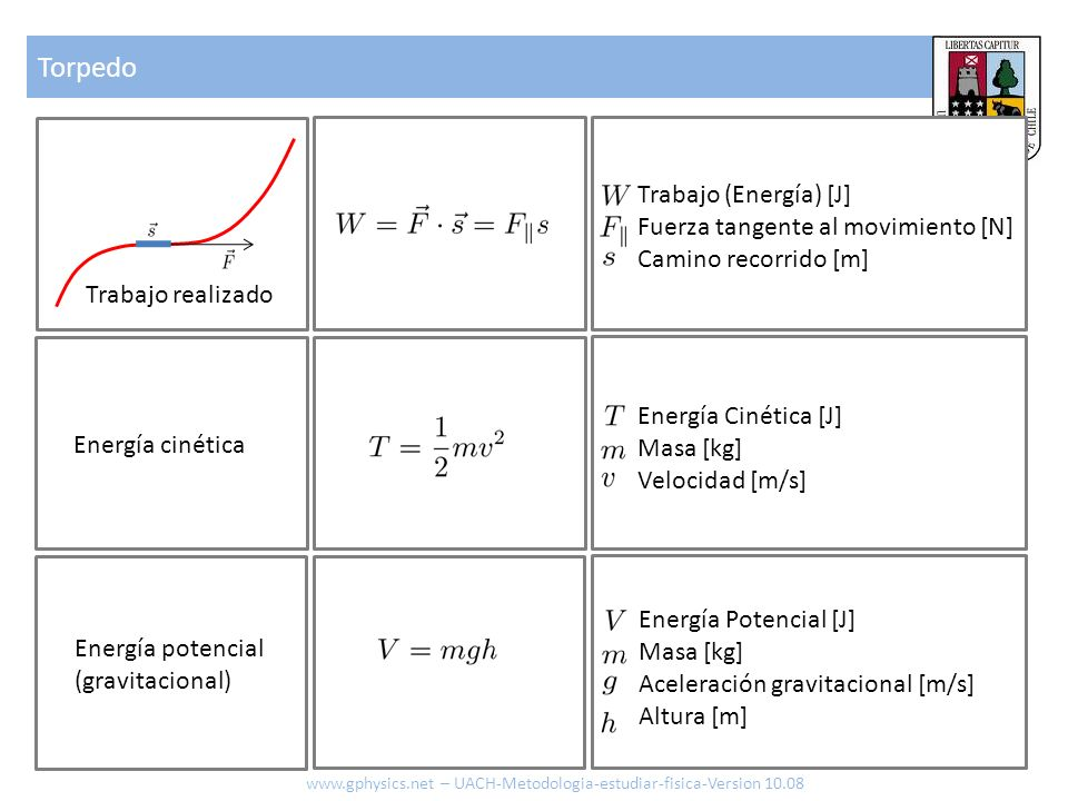 Torpedo Trabajo (Energía) [J] Fuerza tangente al movimiento [N]